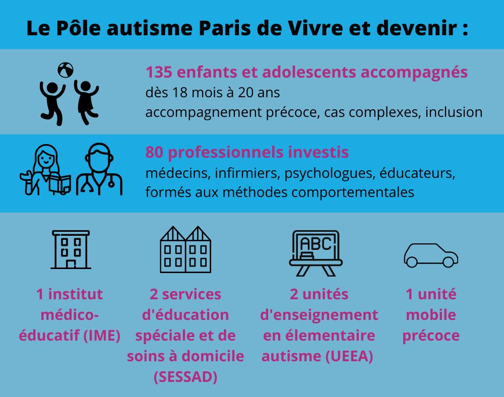 Infographie Pole autisme Paris